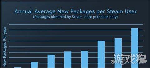Steam:曝光率增加提高付费率和游戏时长