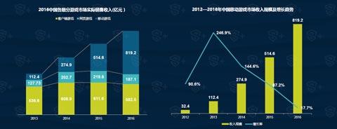 2016年国内电竞总产值已经达到269亿元
