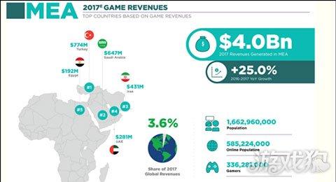 118黑白图库2017年中东北非地区 在线游戏玩家预计会达5.87亿