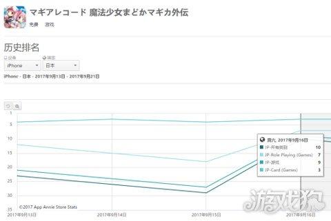 身为动画公司 又一款游戏进入日本畅销前十
