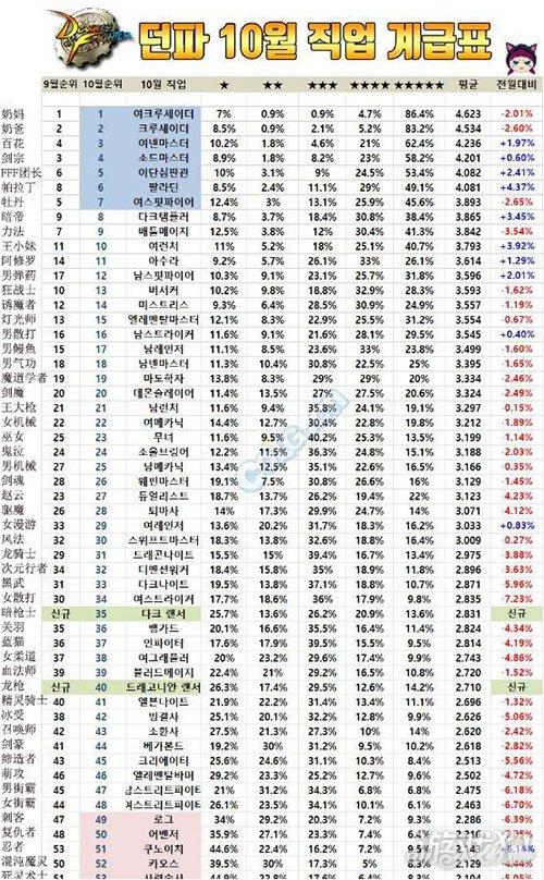 DNF韩服十月职业排行 辅助职业最受欢迎