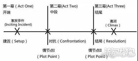 游戏狗新闻 产业动态 > 正文  三幕式结构    通常三幕的叙事结构都会