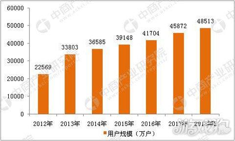 2018年中国网络游戏行业市场前景研究报告