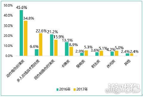 领头羊腾讯2017财报 折射了手游行业的一些隐患