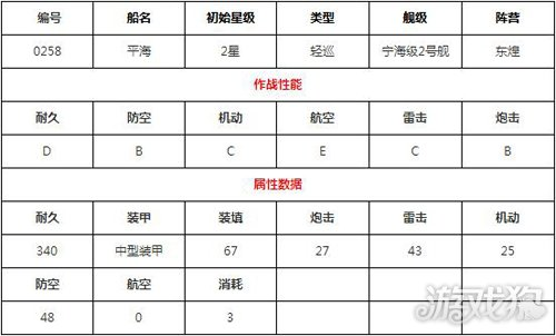 碧蓝航线平海图鉴立绘 平海技能属性资料