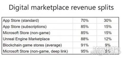 App Store收益分配受挑战 多平台调低分成比例