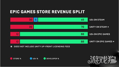Epic Games蹭热度创建新平台 steam面临竞争压力