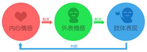 在游戏微交互设计中 有哪些不容忽视的情感设计细节