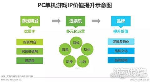 2018年中国PC单机游戏消费达50.6亿 独立游戏表现活跃