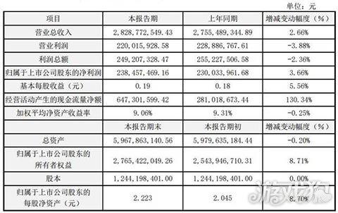 星辉娱乐2018年报:游戏业务抢眼 现金流增长13034%