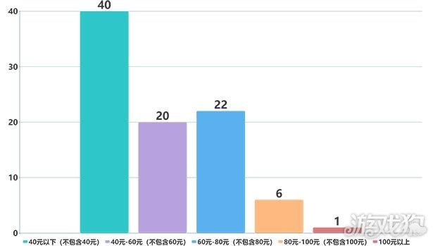 WeGame深度报告:已发售89款单机 好评率中位数达87%
