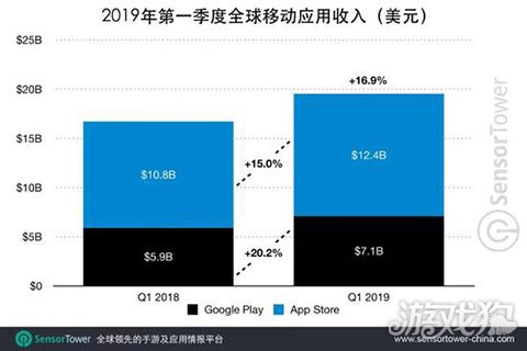 2019年Q1全球移动用户消费总额达到195亿美元