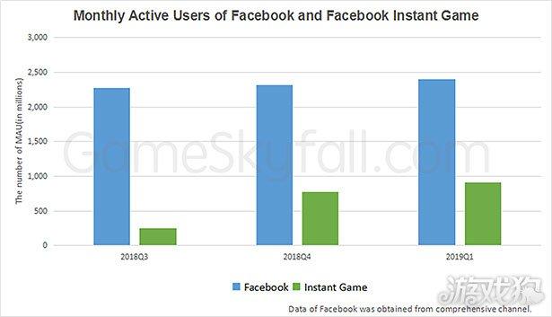 2019年Q1季度Facebook小游戏活跃用户数超9亿