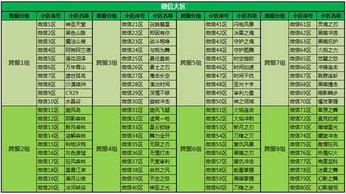 龙之谷2更新公告 9月3日全区停服更新公告