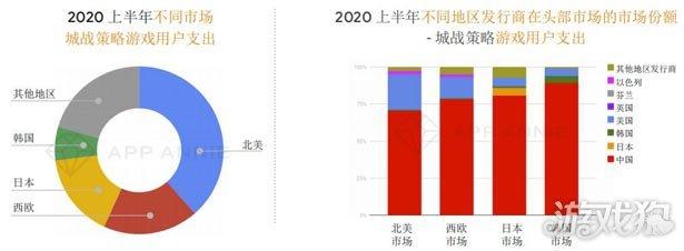 App Annie:中国移动游戏2020上半年任保持强劲态势