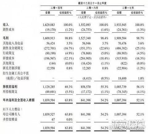 多益港交所提交IPO申请:2017年净利润10亿 20款游