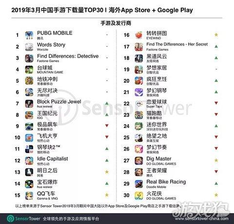 2019年3月成功出海的中国手游下载量TOP30